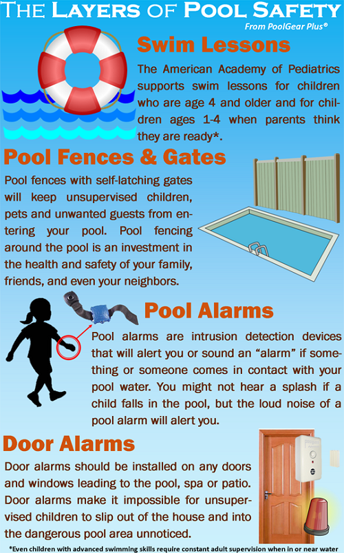 Pool Safety Arch Home Inspections Llc