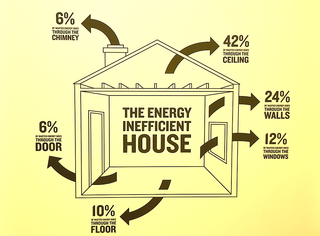 Reduce Home Energy Bills Arch Home Inspections Llc