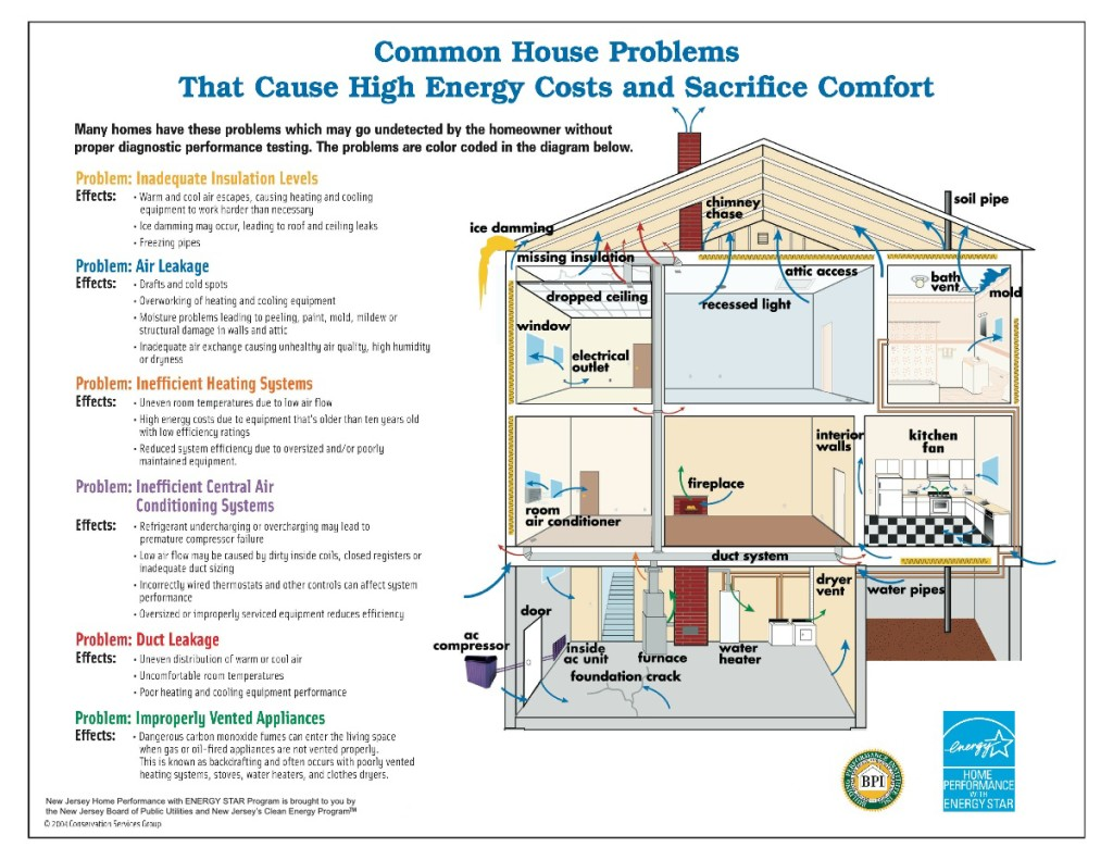 Minimalist diagram energy efficient home design plan Energy efficient hot water systems
